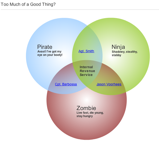 Gliffy licensed for non commercial use only venn diagram example ccuart Image collections